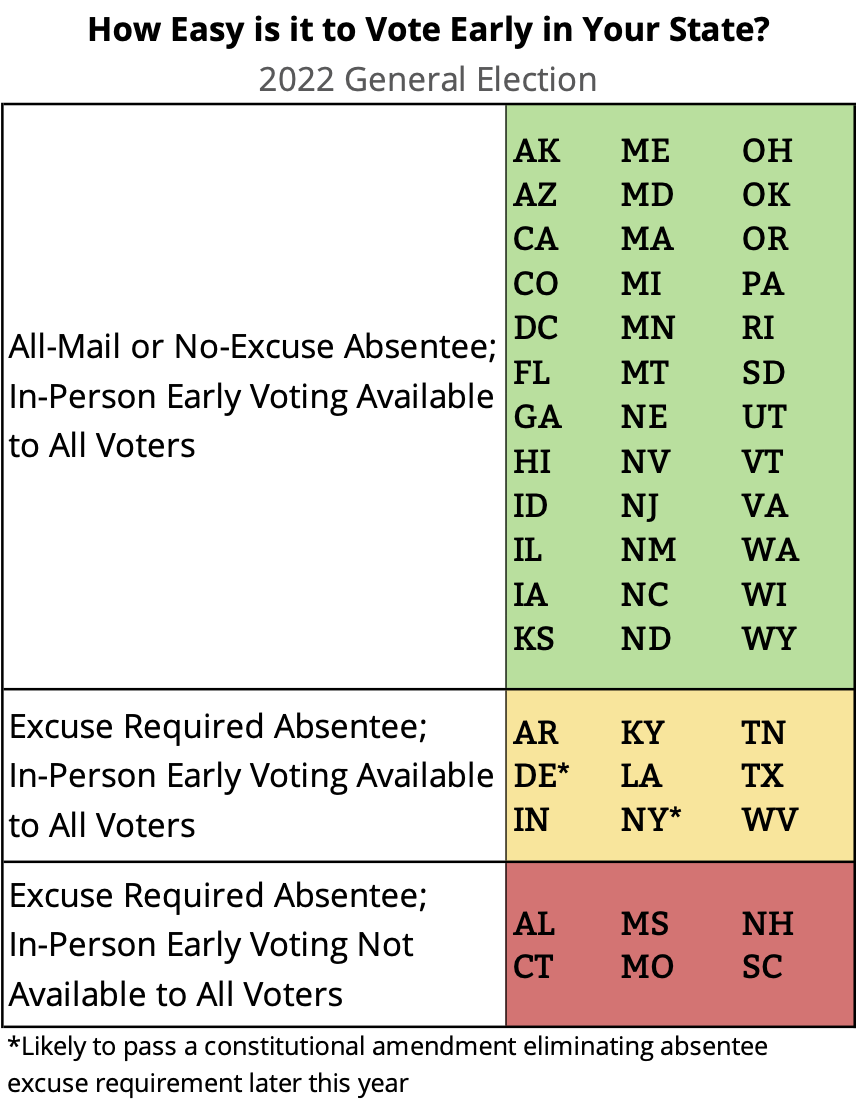 Table: How Easy is it to Vote Early in Your State?